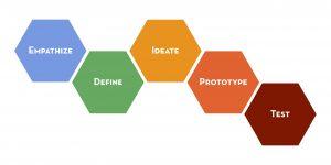 1-design-thinking